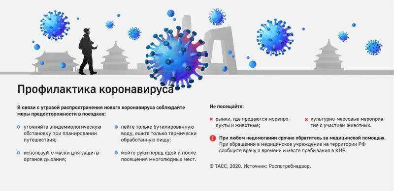 профилактика коронавируса режим работы клиники во время пандемии зрение офтальмология спб